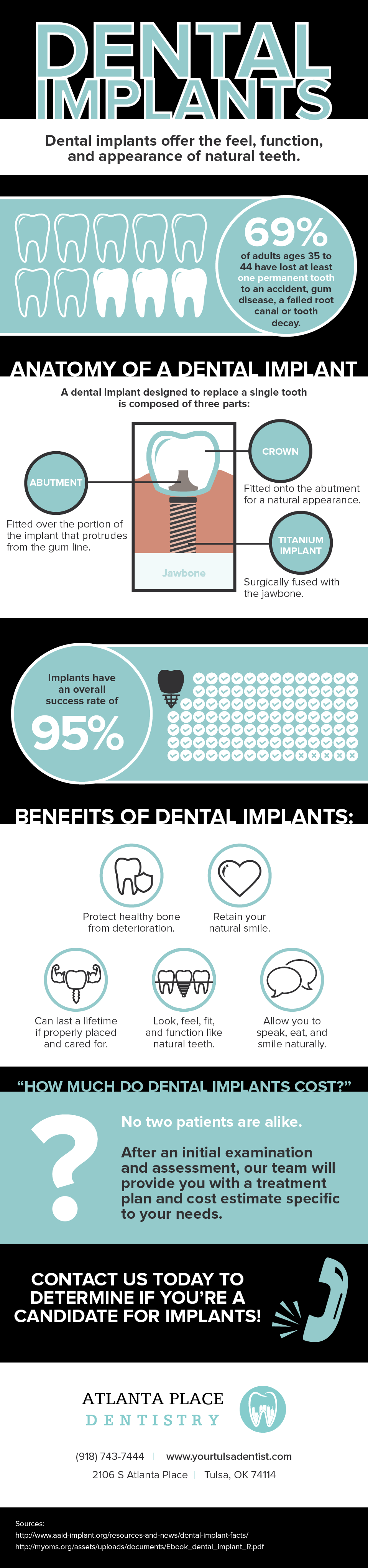Statistics and benefits of dental implants.